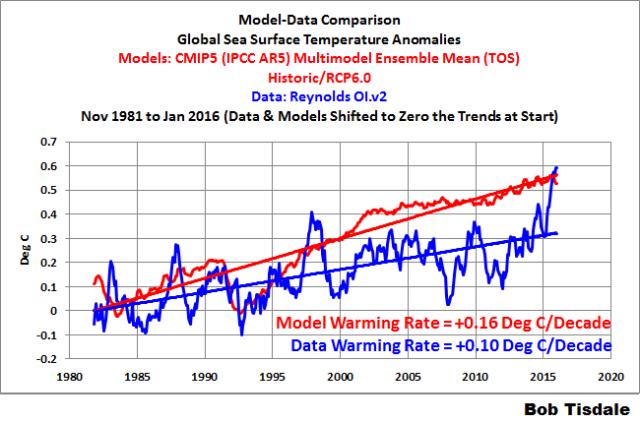 000 Model-Data