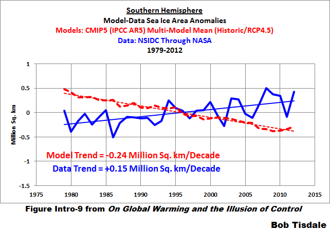 Figure 12 S. Hem. Sea Ice Area Model-Data