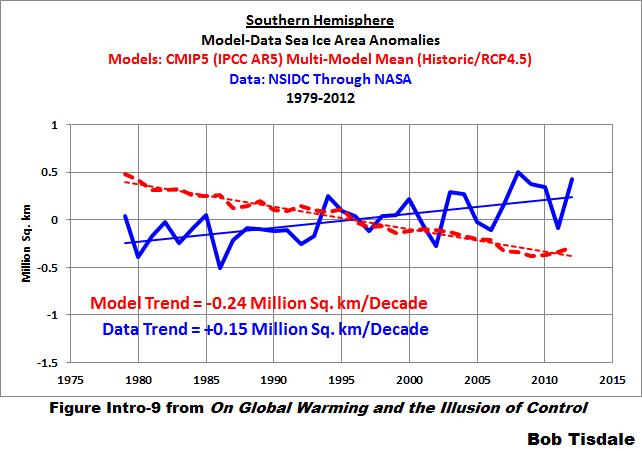 Figure 12 S. Hem. Sea Ice Area Model-Data