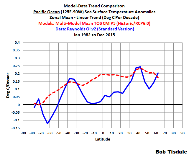 Figure 4 - pacific trends - zonal means