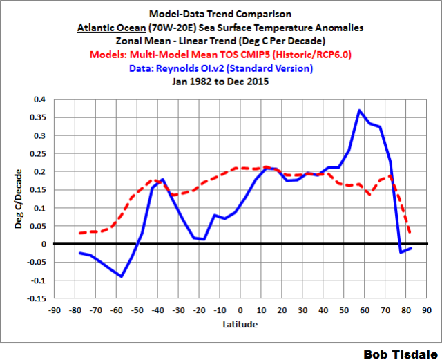 Figure 5 - atlantic trends - zonal means