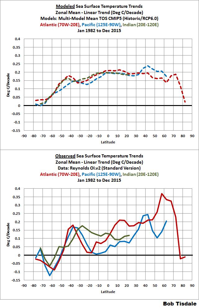 Figure 7 basins trends comparisons - zonal means