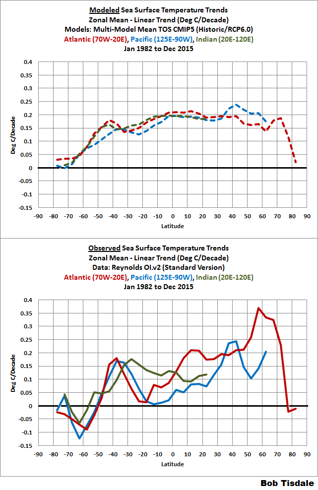 Figure 7 basins trends comparisons - zonal means