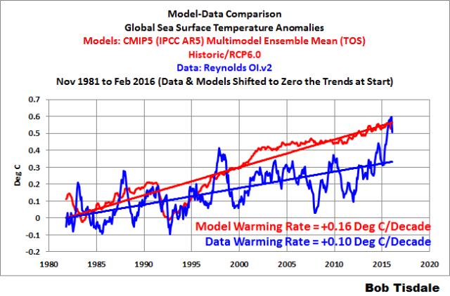 000 Model-Data Comparison Global