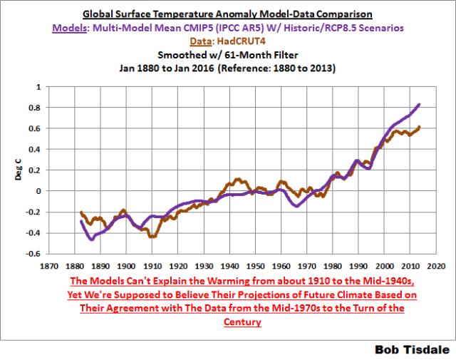10 HADCRUT Model-Data Comparison