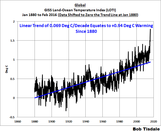 Figure 10 Global Trend vs 2-deg Threshold