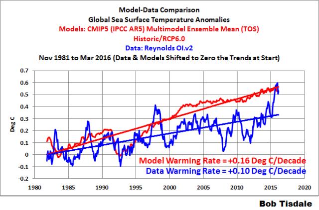 000 Model Data Comparison