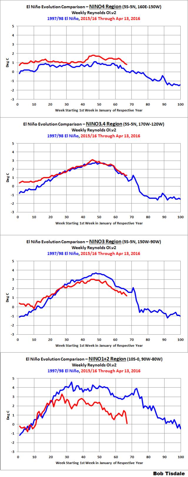 02 NINO Region Evolutions