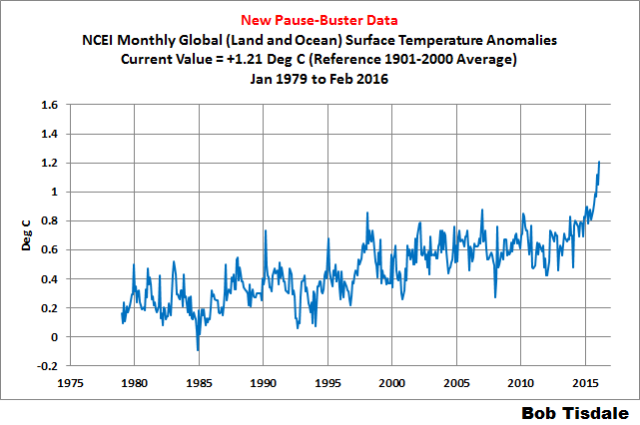 02 NOAA-NCEI Time Series