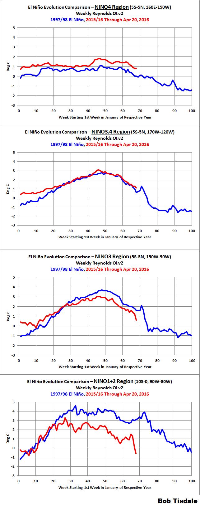 03 NINO Region Evolutions