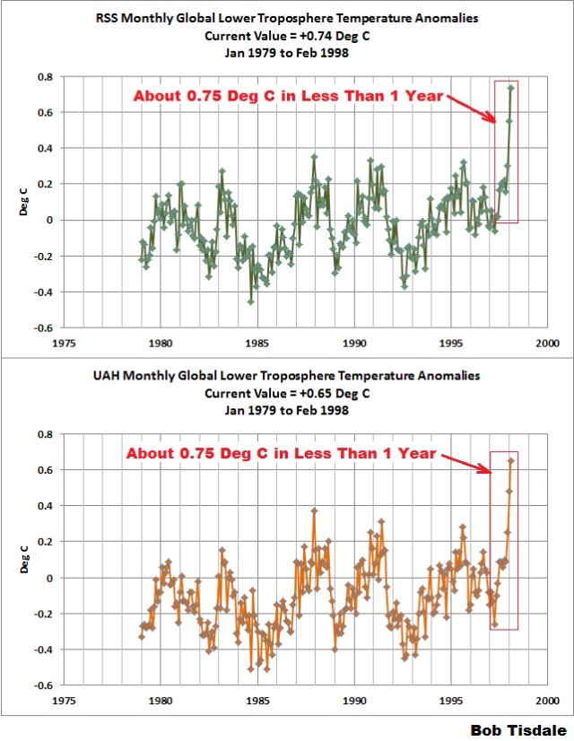 Figure 1 - Lower Troposphere Temperature Anomalies