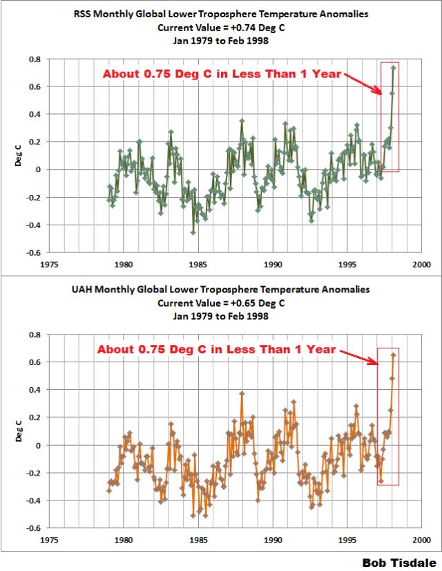 Figure 1 - Lower Troposphere Temperature Anomalies