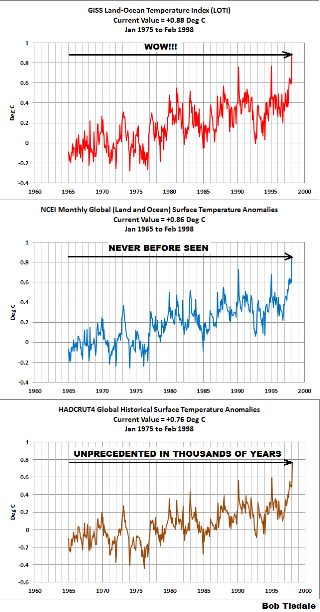 Figure 2 - Surface Temperature Anomalies