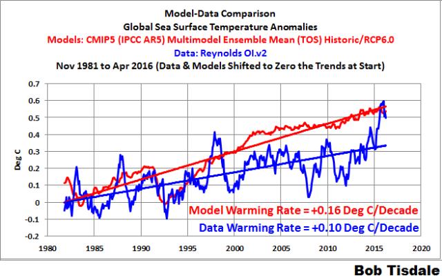 000 Model-Data Comparison