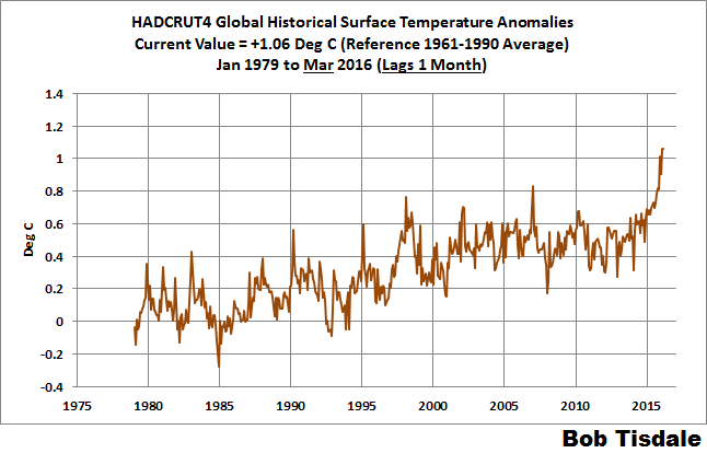 03 HADCRUT4 Time Series