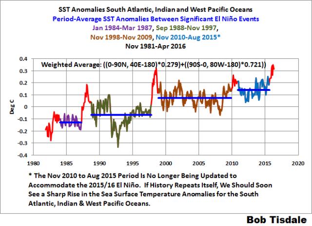 04 S. Atlantic-Indian-W. Pacific SSTa