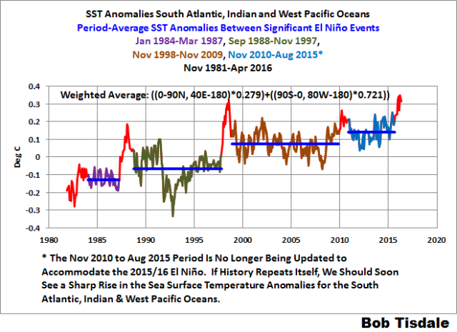 04 S. Atlantic-Indian-W. Pacific SSTa