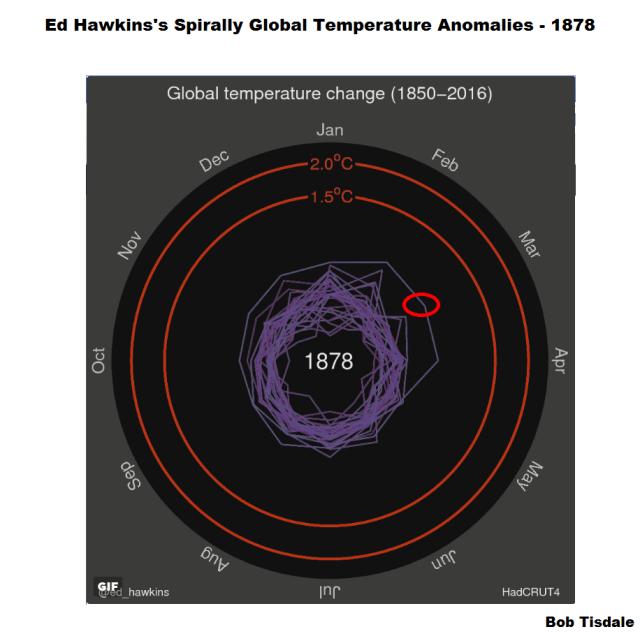 Figure 1 - Ed Hawkins Spiral Graph 1878