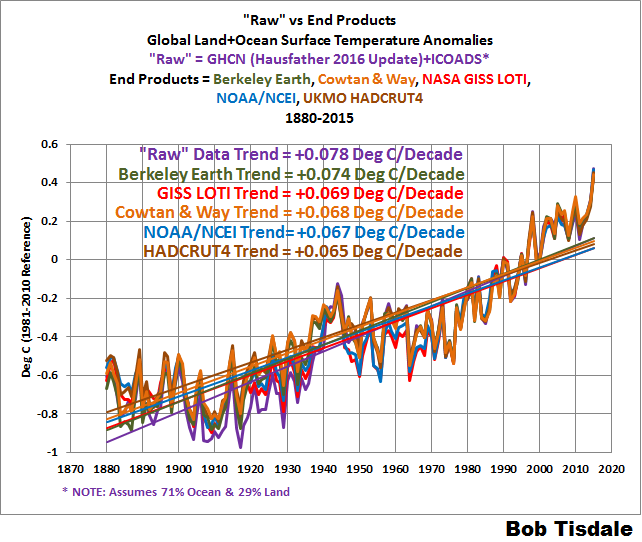 Do the Adjustments to the Global Land+Ocean Surface ...