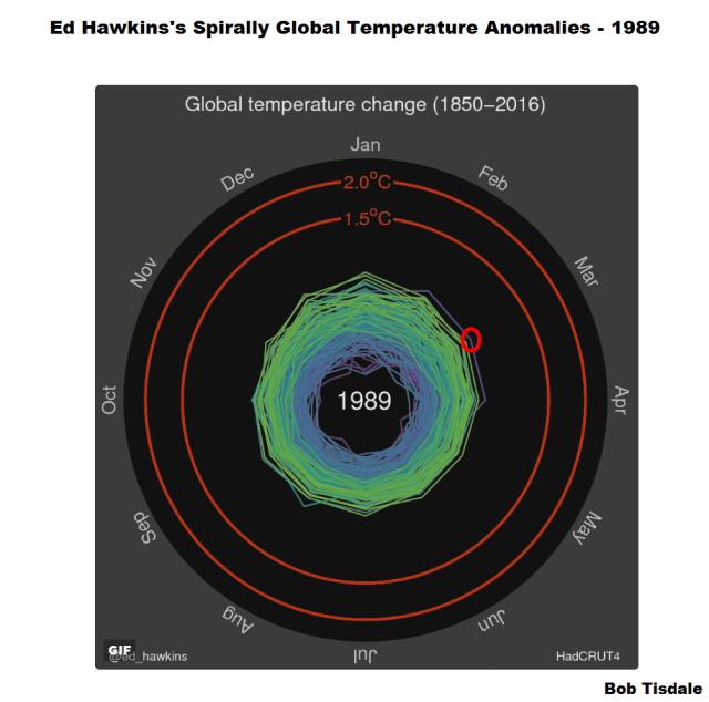 Figure 2 - Ed Hawkins Spiral Graph 1989