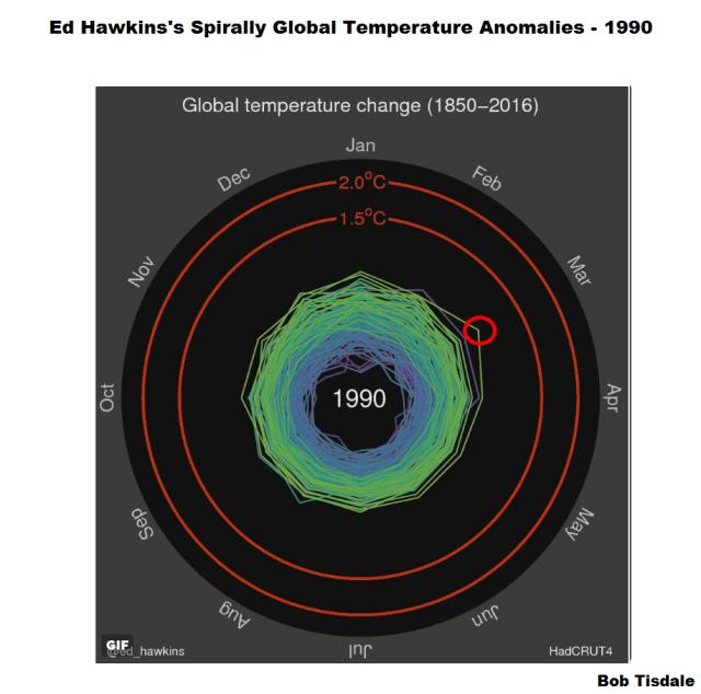 Figure 3 - Ed Hawkins Spiral Graph 1990