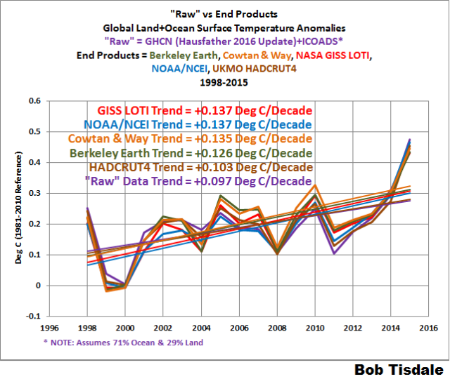 Do the Adjustments to the Global Land+Ocean Surface