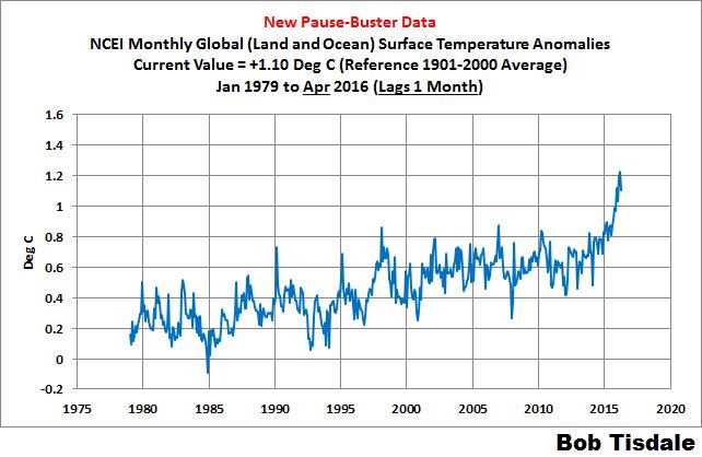 02 NOAA-NCEI Time Series