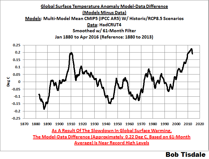 11 Model-Data Difference HADCRUT4 5-Year Filter
