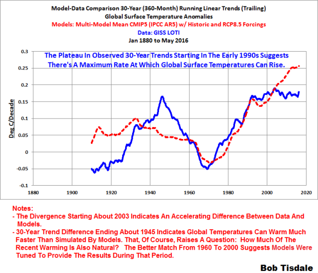12 Model-Data Comparison GISS 30-Year Trends