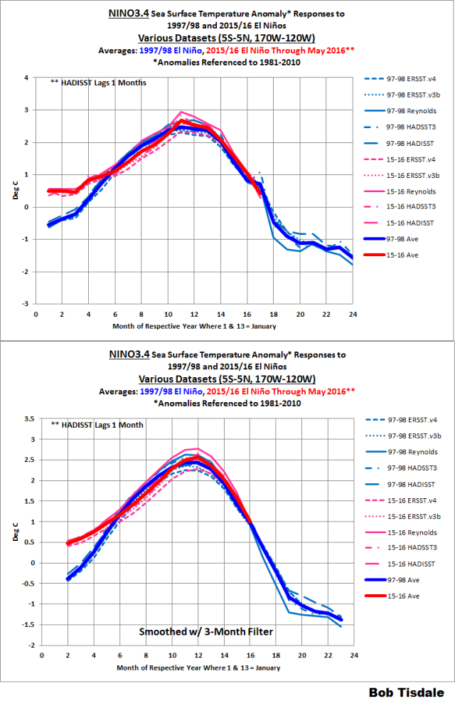 Figure 1 - NINO3.4 Anomalies