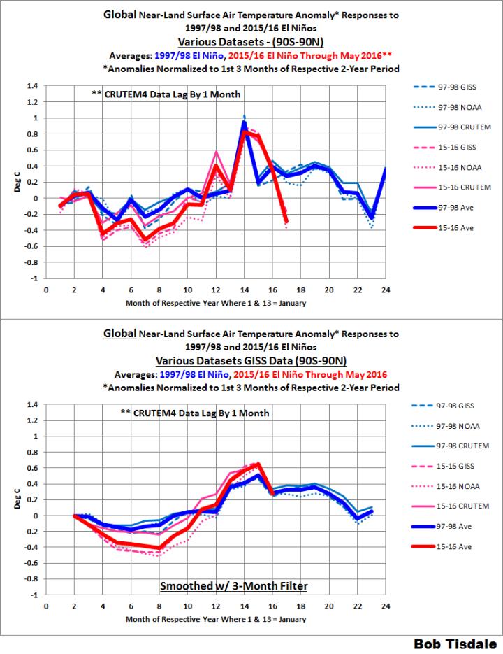 Figure 15 Global Land Surface Temperature Anomalies