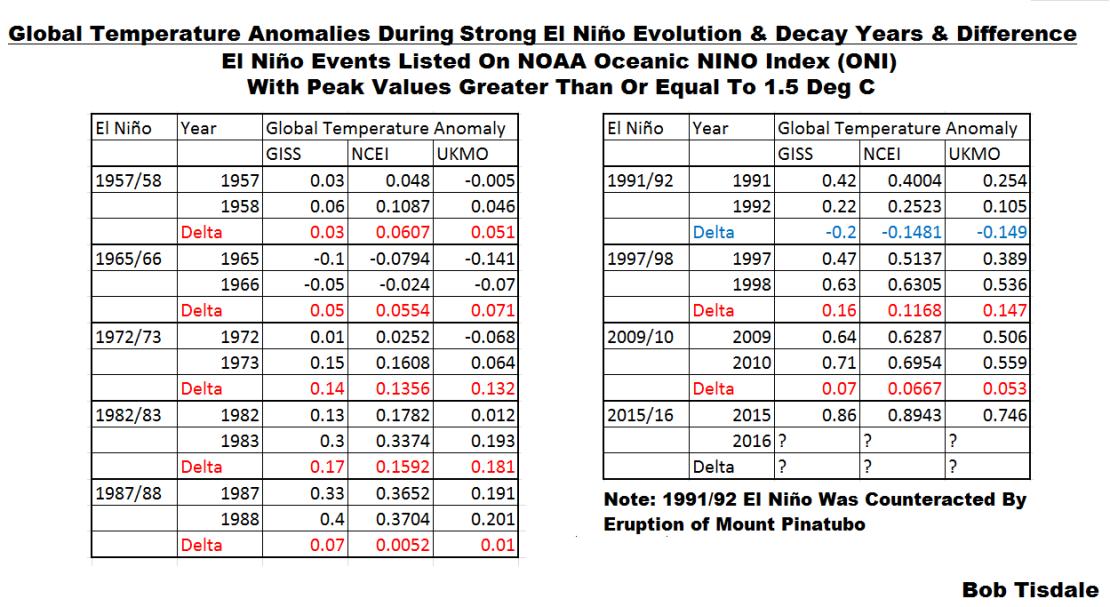 Global Temps - Strong El Nino Evolution vs Decay Years