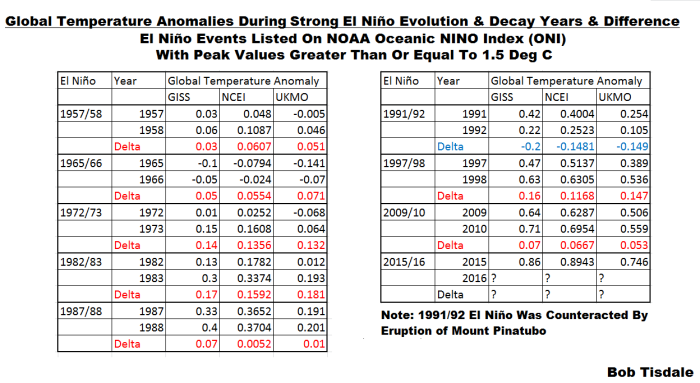 Global Temps - Strong El Nino Evolution vs Decay Years