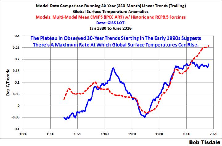 12 Model-Data 360-Month Trends