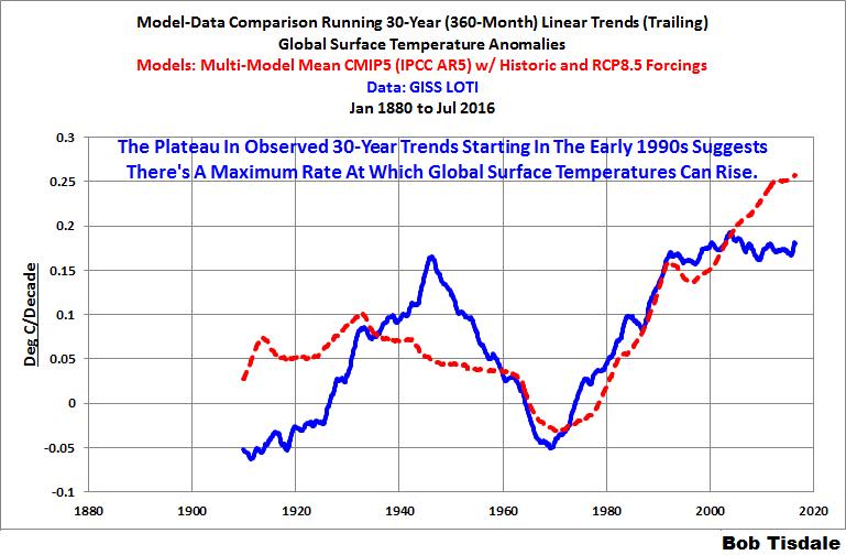 12 Model-Data 30-Year Trends GISS