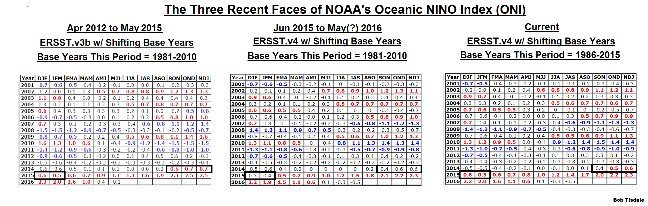 noaa has resurrected the 2014 15 el ni ntilde o its recent changes but the most noticeable change is the resurrection of the 2014 15 el nintildeo see table 1 where i ve highlighted the relative time period for the 3 most recent