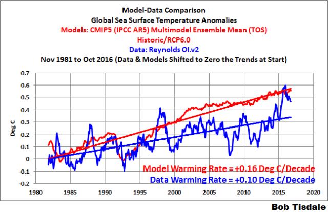 000-model-data-comparison
