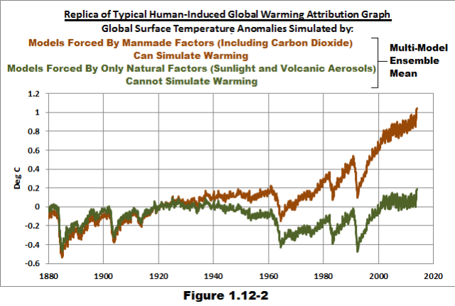 The Politicization of Climate Science Is NOT a Recent