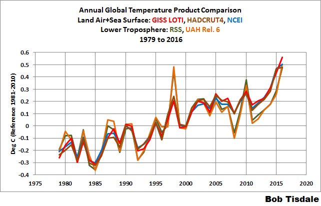 00-annual-surface-temp-and-tlt-comparison