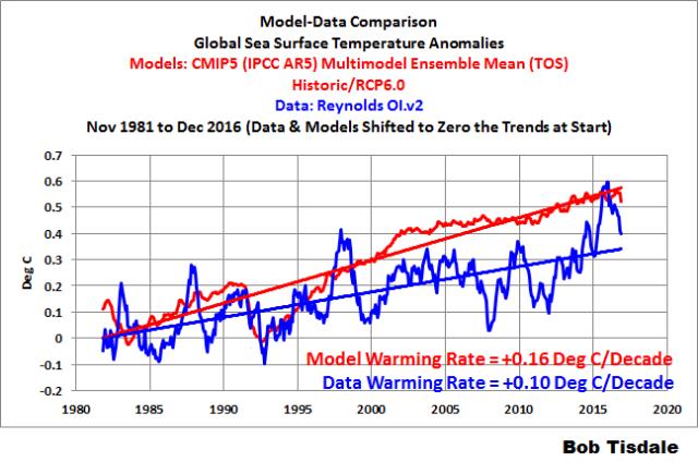 000-model-data-global-ssta