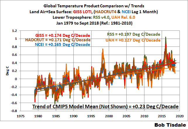 The New RSS TLT Data is Unbelievable! (Or Would That Be Better Said