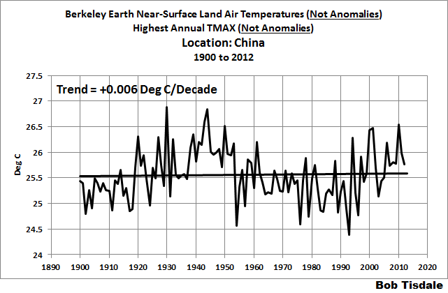 Examples of How the Use of Temperature ANOMALY Data Instead of