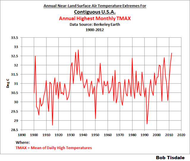 Examples of How the Use of Temperature ANOMALY Data Instead