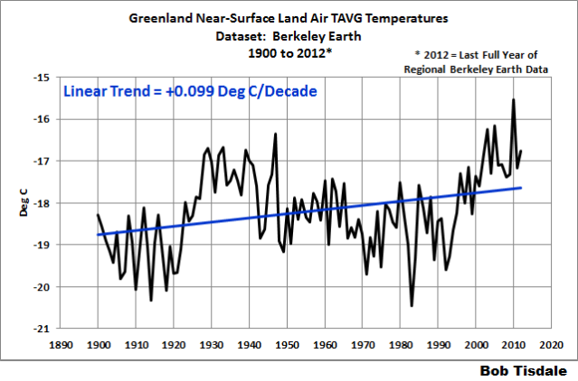 Greenland Near-Surface Land Air Temperature Data from