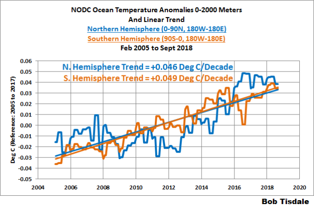 Deep Ocean Warming in Degrees C | Watts Up With That?