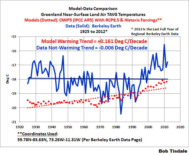 Greenland Near-Surface Land Air Temperature Data from Berkeley Earth