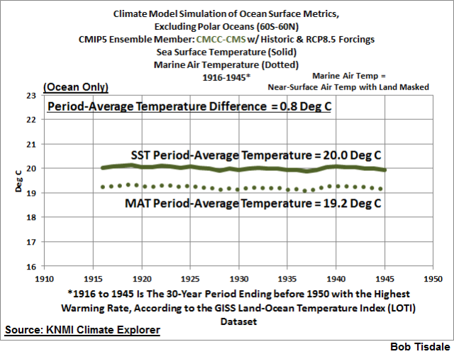 Global Mean Surface Temperature: Early 20th Century Warming